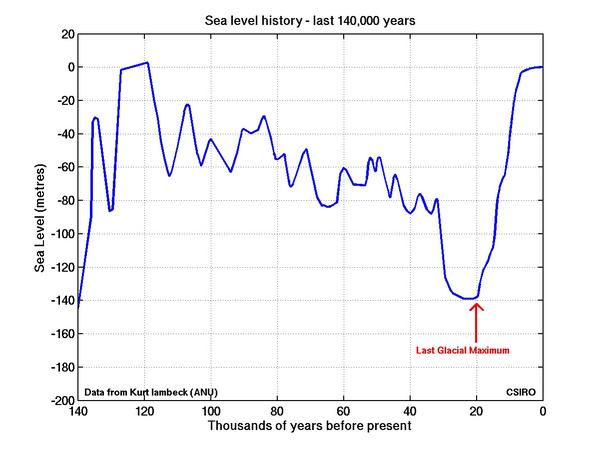 Sea level over the last 140,000 years
